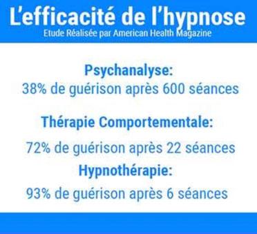 Efficacité hypnose aurelie fournier